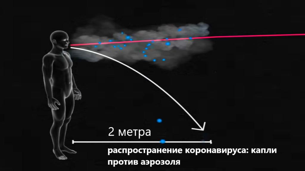 коронавирус: капли и аэрозоль