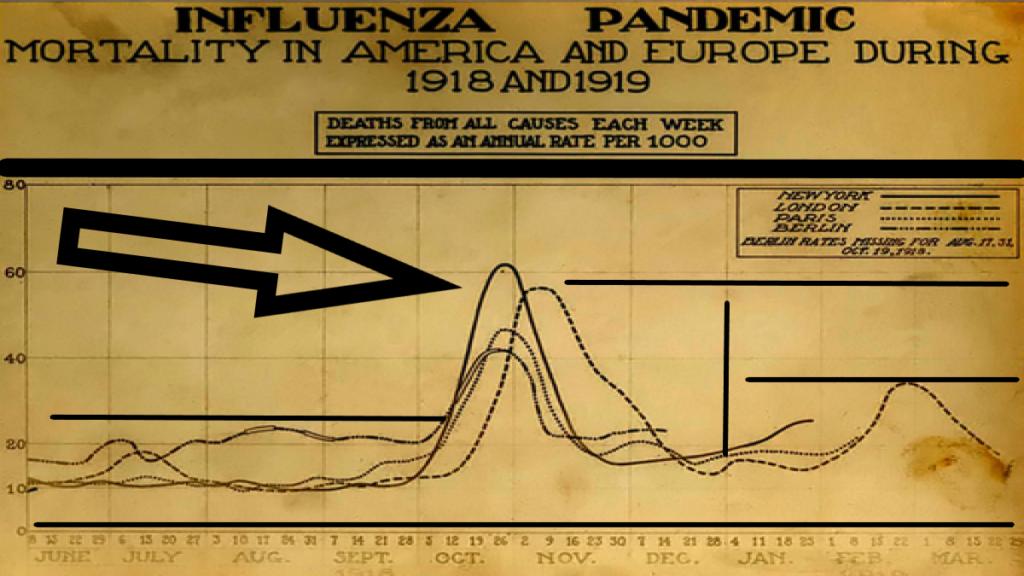 График второй волны пандемии испанского гриппа в 1918-20 гг