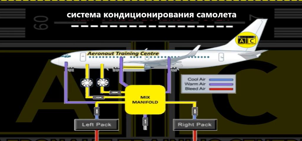 система кондиционирования в самолете